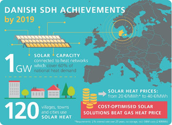 Danish SDN Achievements